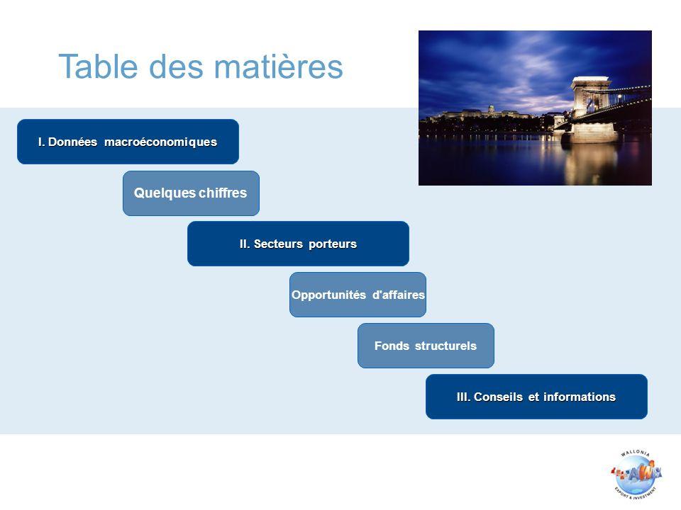 Table des matières I. Données macroéconomiques II.