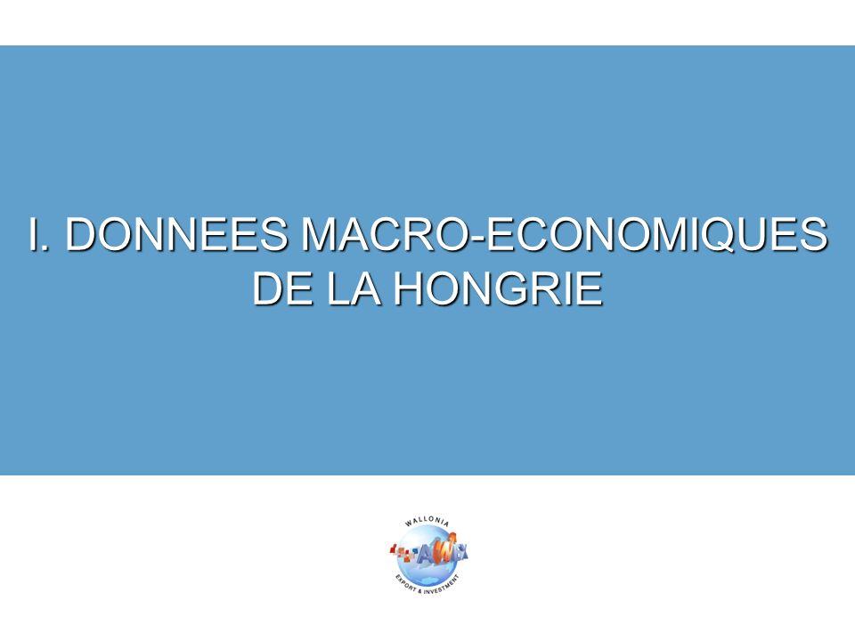I. DONNEES MACRO-ECONOMIQUES DE LA HONGRIE