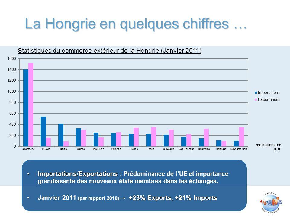 La Hongrie en quelques chiffres … Importations/Exportations :Importations/Exportations : Prédominance de lUE et importance grandissante des nouveaux états membres dans les échanges.