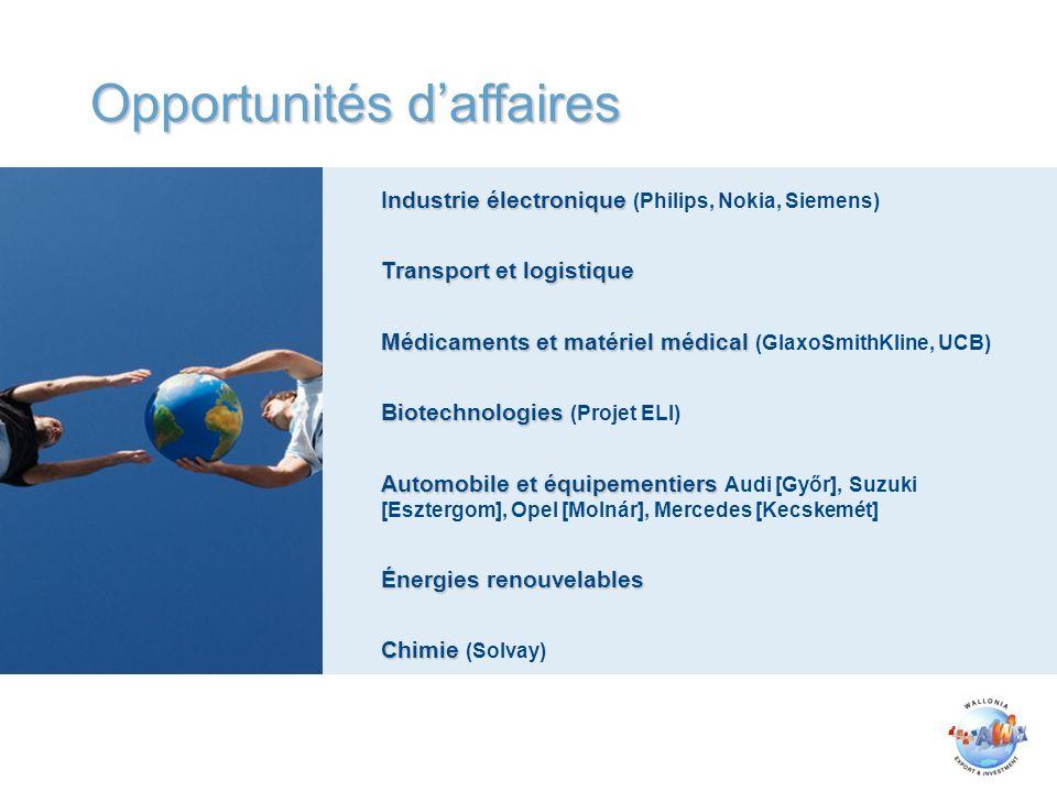 Opportunités daffaires Industrie électronique Industrie électronique (Philips, Nokia, Siemens) Transport et logistique Médicaments et matériel médical