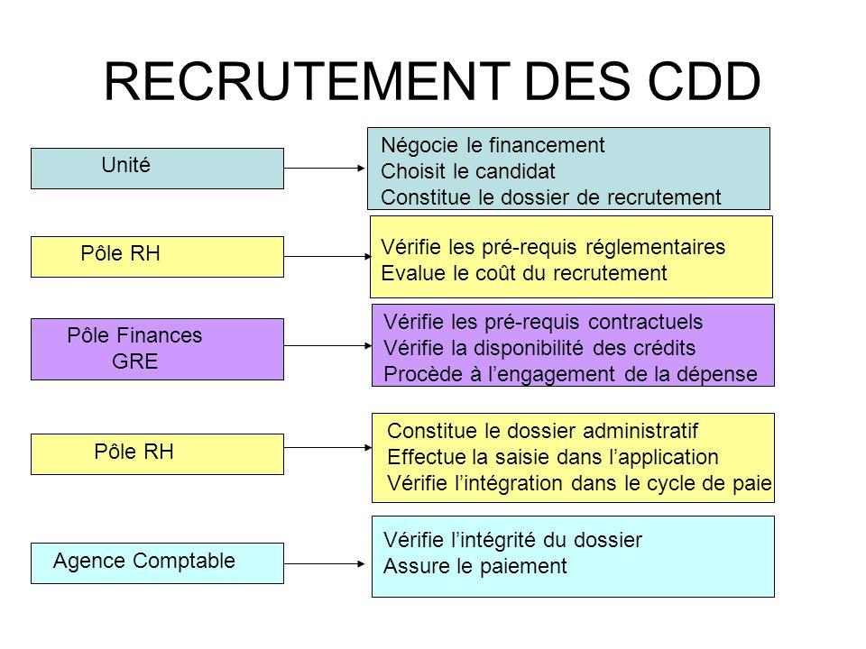 RECRUTEMENT DES CDD Unité Pôle RH Pôle Finances GRE Pôle RH Agence Comptable Négocie le financement Choisit le candidat Constitue le dossier de recrut