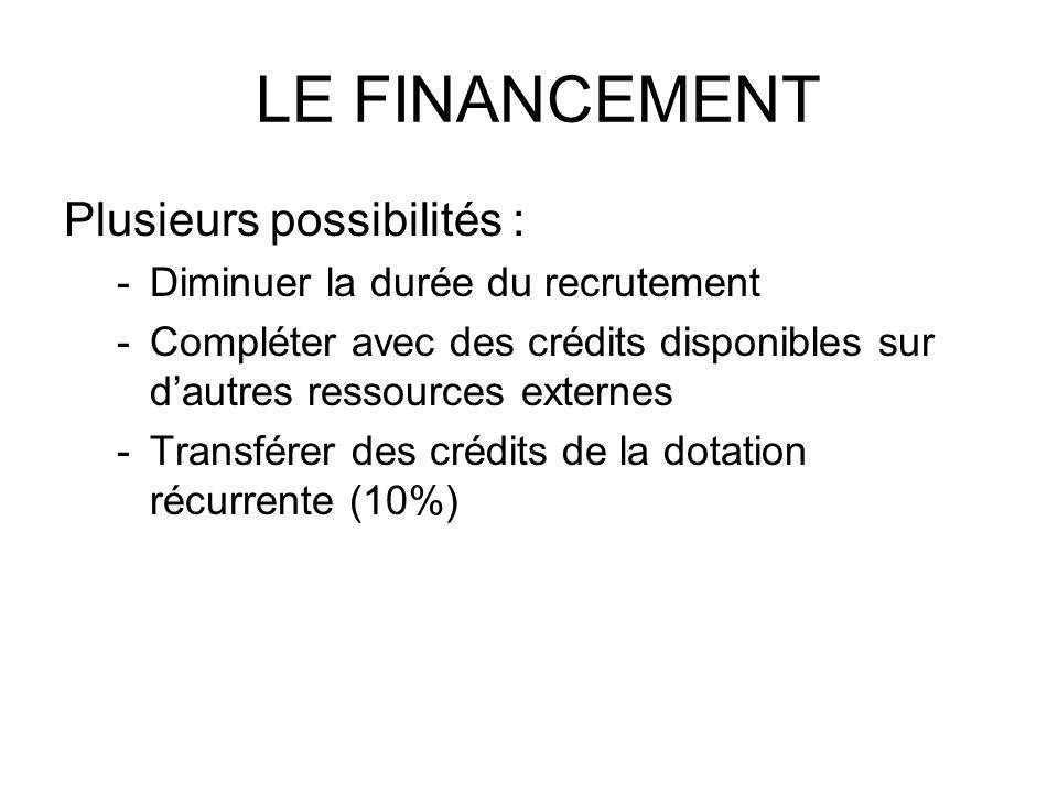 LE FINANCEMENT Plusieurs possibilités : -Diminuer la durée du recrutement -Compléter avec des crédits disponibles sur dautres ressources externes -Tra