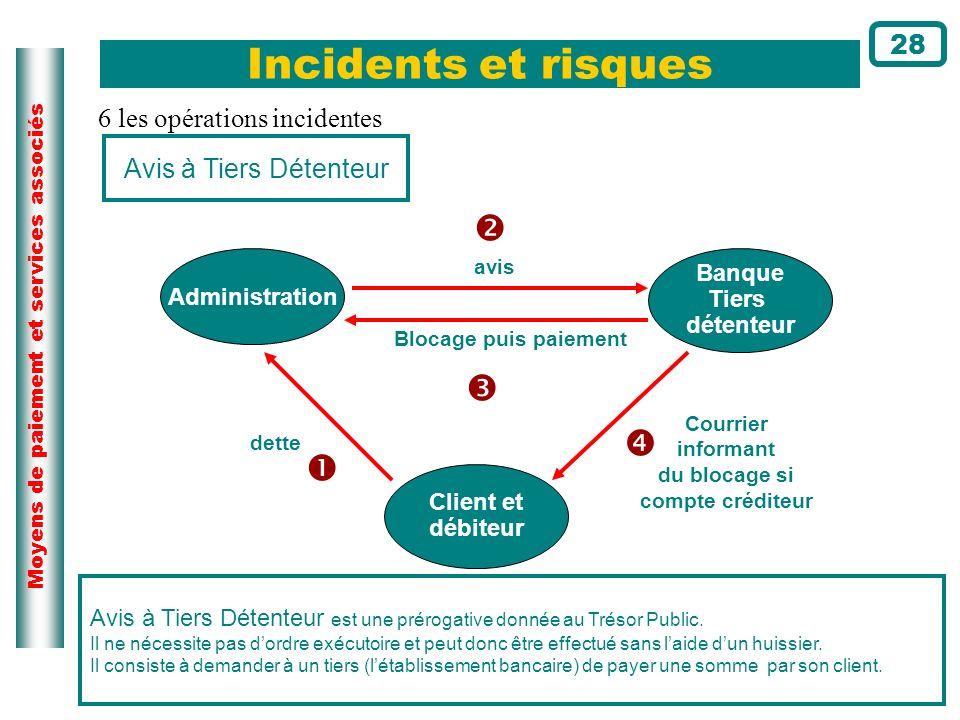 Moyens de paiement et services associés Incidents et risques 28 Avis à Tiers Détenteur Administration Client et débiteur Banque Tiers détenteur avis C