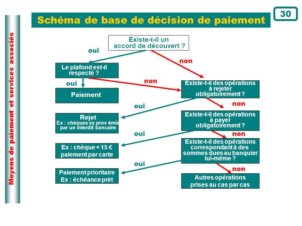 Moyens de paiement et services associés Schéma de base de décision de paiement 30 Ex : chèque < 15 paiement par carte Paiement prioritaire Ex : échéan