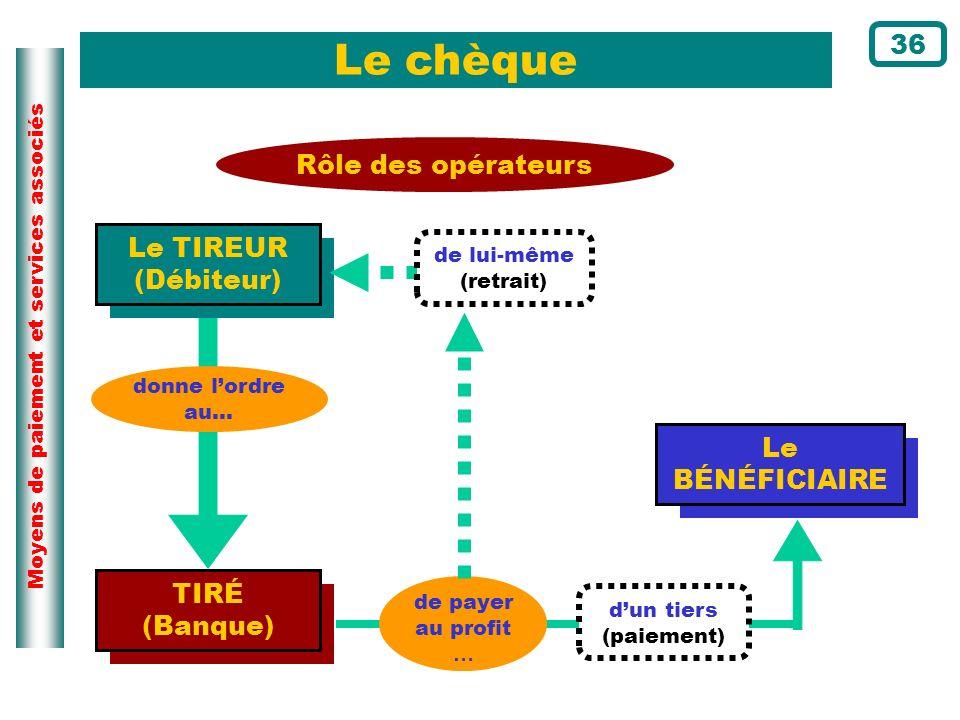 Moyens de paiement et services associés Le chèque Rôle des opérateurs Le TIREUR (Débiteur) donne lordre au… TIRÉ (Banque) Le BÉNÉFICIAIRE de payer au