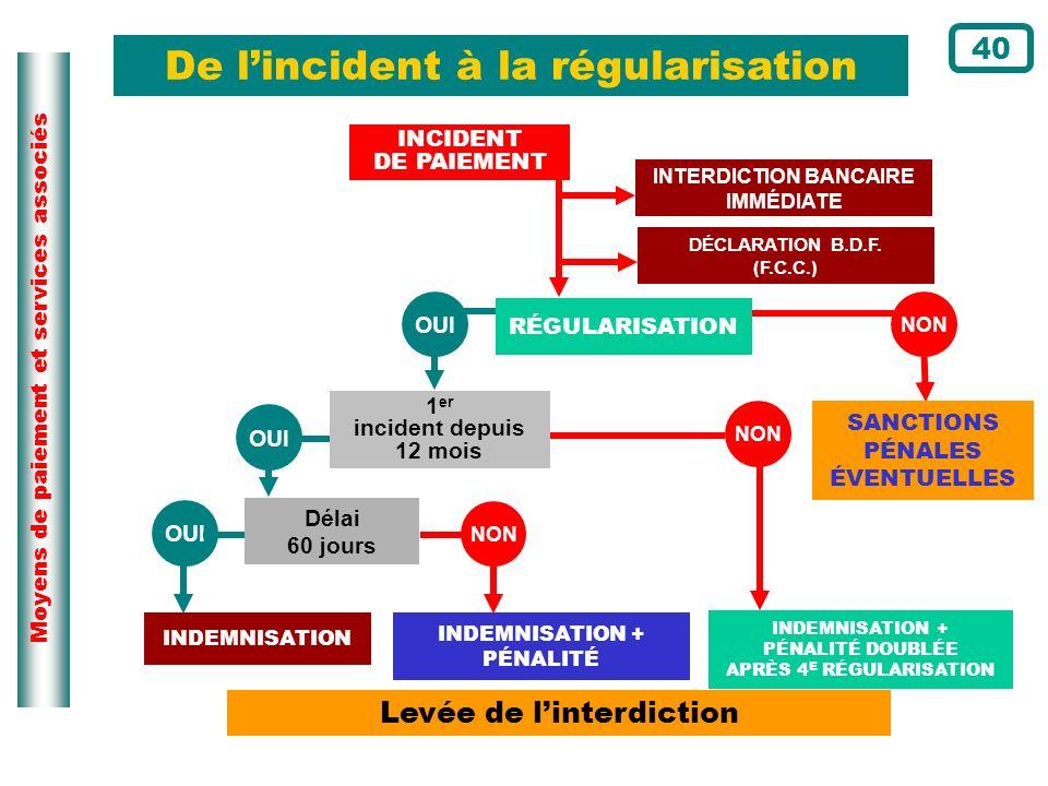 Moyens de paiement et services associés De lincident à la régularisation Levée de linterdiction INDEMNISATION INDEMNISATION + PÉNALITÉ INDEMNISATION +