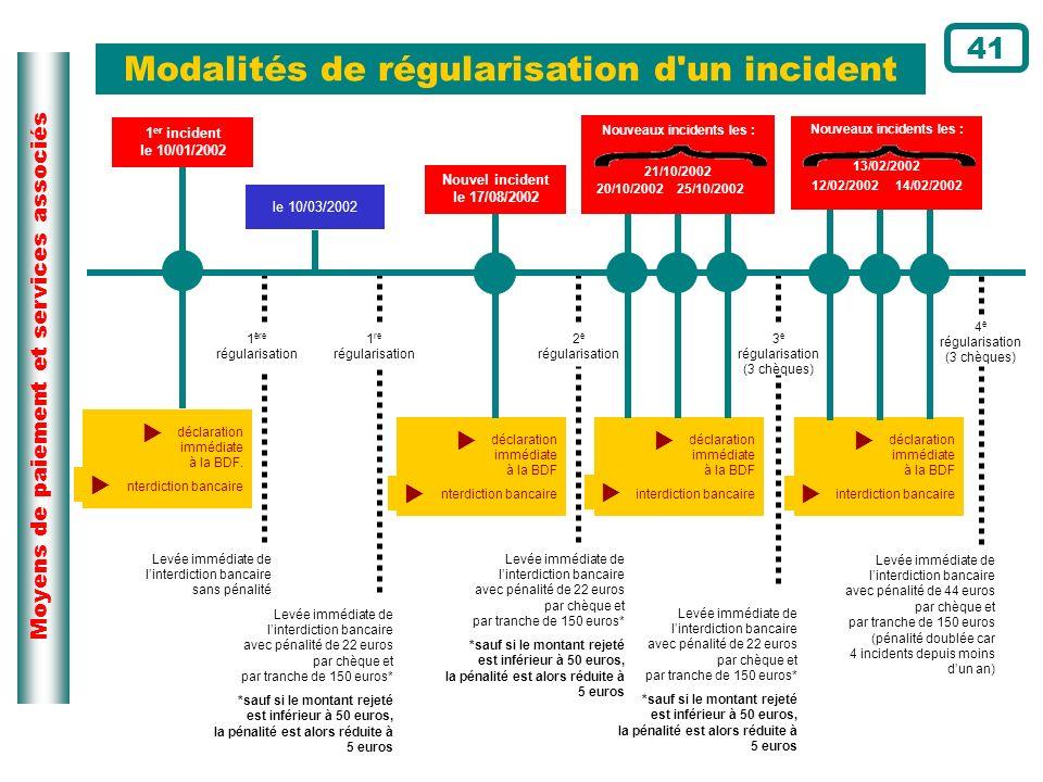 Moyens de paiement et services associés Modalités de régularisation d'un incident Levée immédiate de linterdiction bancaire avec pénalité de 22 euros
