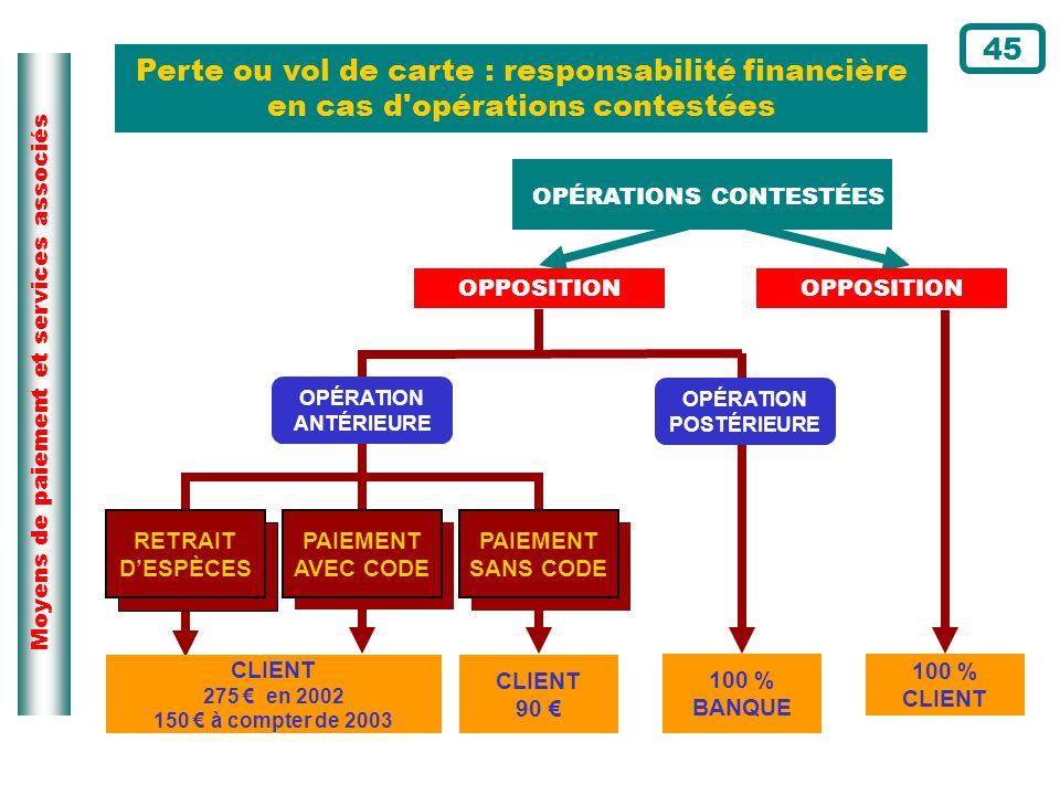 Moyens de paiement et services associés Perte ou vol de carte : responsabilité financière en cas d'opérations contestées CLIENT 275 en 2002 150 à comp