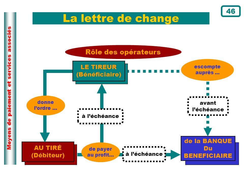 Moyens de paiement et services associés La lettre de change AU TIRÉ (Débiteur) de payer au profit… de la BANQUE Du BENEFICIAIRE Rôle des opérateurs av