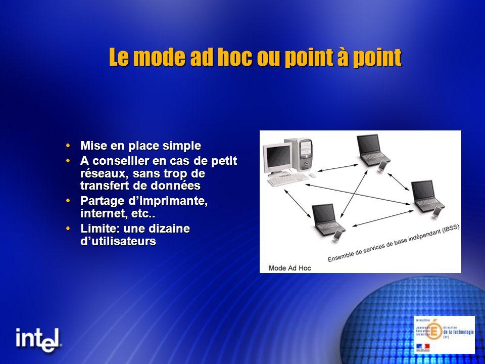 Le mode ad hoc ou point à point Mise en place simple Mise en place simple A conseiller en cas de petit réseaux, sans trop de transfert de données A co