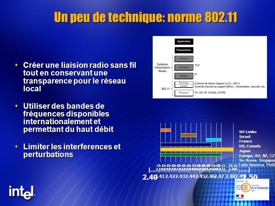 Un peu de technique: norme 802.11 Créer une liaision radio sans fil tout en conservant une transparence pour le réseau local Créer une liaision radio