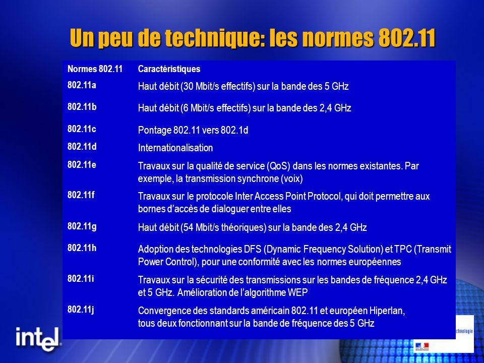 Un peu de technique: les normes 802.11 Normes 802.11Caractéristiques 802.11a Haut débit (30 Mbit/s effectifs) sur la bande des 5 GHz 802.11b Haut débi