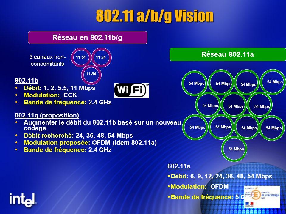802.11b Débit: 1, 2, 5.5, 11 Mbps Modulation: CCK Bande de fréquence: 2.4 GHz 802.11g (proposition) Augmenter le débit du 802.11b basé sur un nouveau