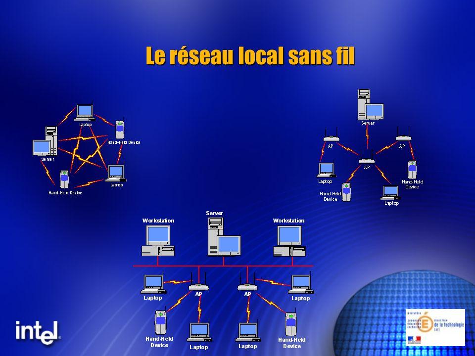Les éléments de base: la carte réseau ou la puce wireless Un mobile, soit portable, soit PDA représentant la station client du réseau sans fil Un mobile, soit portable, soit PDA représentant la station client du réseau sans fil Une carte réseau ou une puce de connection sans fil Une carte réseau ou une puce de connection sans fil