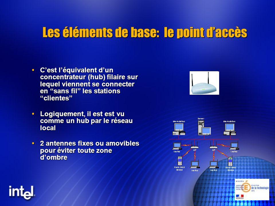 Un peu de technique: norme 802.11b Fréquence: 2.4 Ghz Fréquence: 2.4 Ghz Canaux: 14 canaux de 22MHz dont 3 sont entièrement isolés Canaux: 14 canaux de 22MHz dont 3 sont entièrement isolés Signalisation: directe fréquence DSSS Signalisation: directe fréquence DSSS Topologie: - IBSS: connection directe sans point dacces (mode adhoc) Topologie: - IBSS: connection directe sans point dacces (mode adhoc) - BSS: connection a travers un seul point daccès - ESS: connection à travers plusieurs points daccès - BSS: connection a travers un seul point daccès - ESS: connection à travers plusieurs points daccès Liaison des données - 802.2 pour pontage facile - 802.3 CSMA/CA - WEP/SSID Liaison des données - 802.2 pour pontage facile - 802.3 CSMA/CA - WEP/SSID-