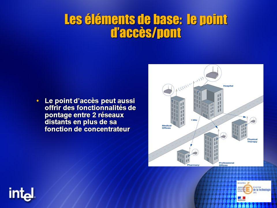 Un peu de technique: norme 802.11a Fréquence: 5.2 Ghz Fréquence: 5.2 Ghz Canaux: Canaux: Signalisation: directe fréquence DSSS Signalisation: directe fréquence DSSS Topologie: - IBSS: connection directe sans point dacces (mode adhoc) Topologie: - IBSS: connection directe sans point dacces (mode adhoc) - BSS: connection a travers un seul point daccès - ESS: connection à travers plusieurs points daccès - BSS: connection a travers un seul point daccès - ESS: connection à travers plusieurs points daccès Liaison des données - 802.2 pour pontage facile - 802.3 CSMA/CA - WEP/SSID Liaison des données - 802.2 pour pontage facile - 802.3 CSMA/CA - WEP/SSID-