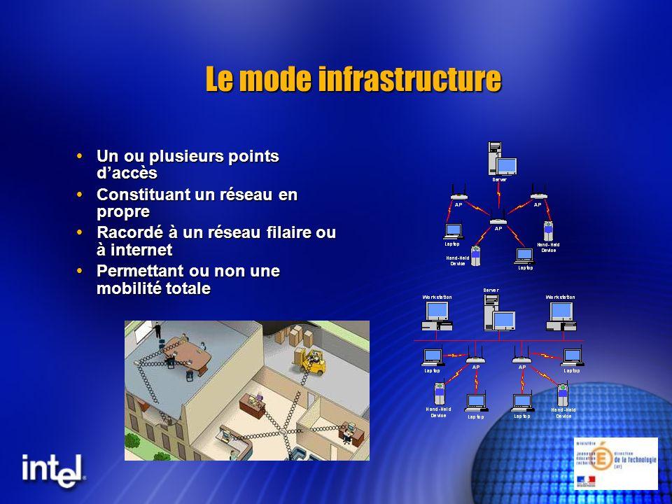 Le mode infrastructure Un ou plusieurs points daccès Un ou plusieurs points daccès Constituant un réseau en propre Constituant un réseau en propre Rac