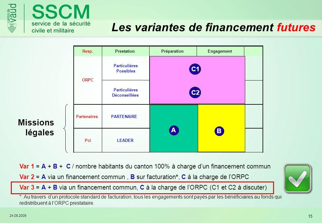 24.08.2009 15 Les variantes de financement futures Var 1 = A + B + C / nombre habitants du canton 100% à charge dun financement commun Var 2 = A via u