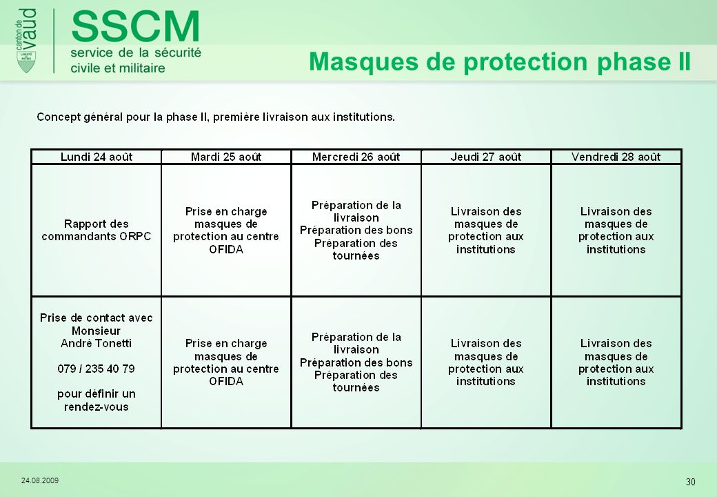 24.08.2009 30 Masques de protection phase II