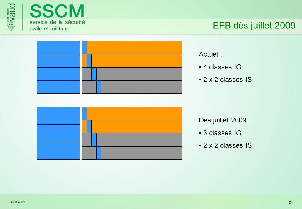 24.08.2009 34 EFB dès juillet 2009 Actuel : 4 classes IG 2 x 2 classes IS Dès juillet 2009 : 3 classes IG 2 x 2 classes IS