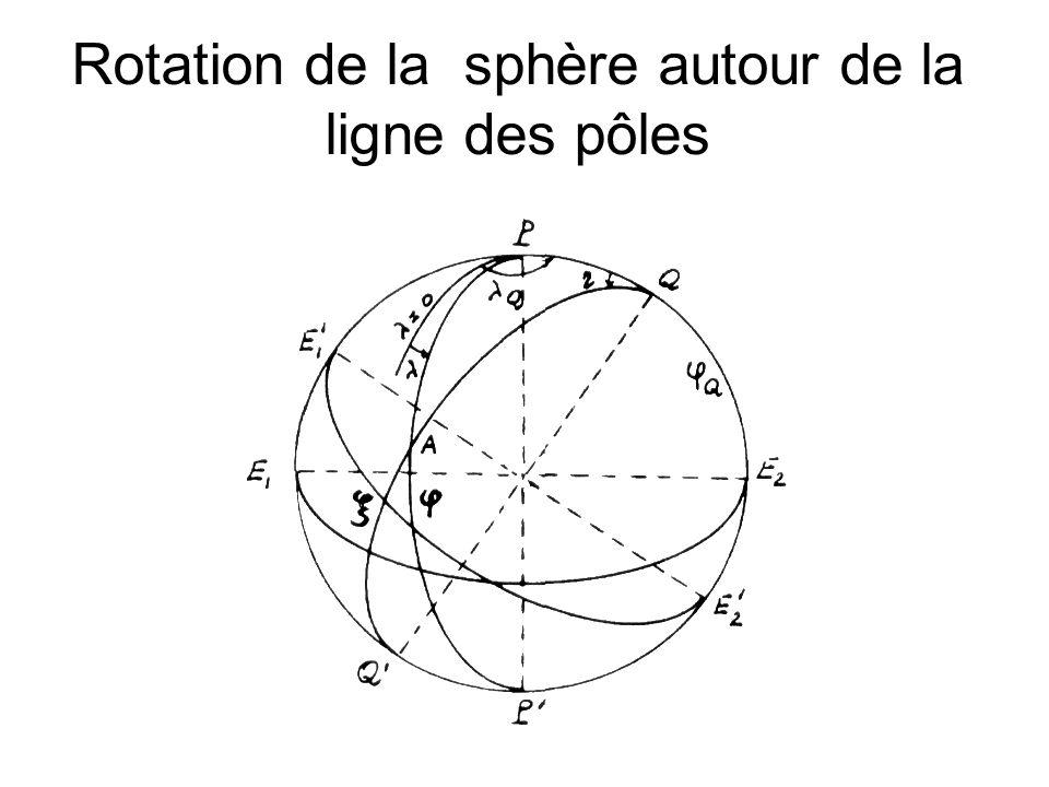 Rotation de la sphère autour de la ligne des pôles