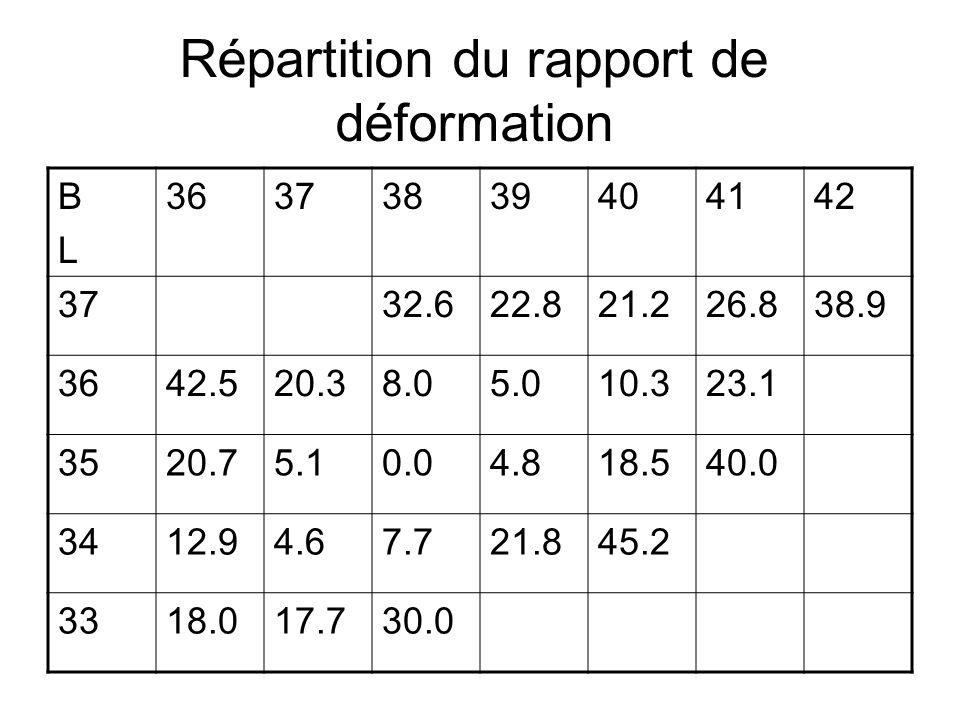 Répartition du rapport de déformation 42414039383736BLBL 38.926.821.222.832.637 23.110.35.08.020.342.536 40.018.54.80.05.120.735 45.221.87.74.612.934 30.017.718.033