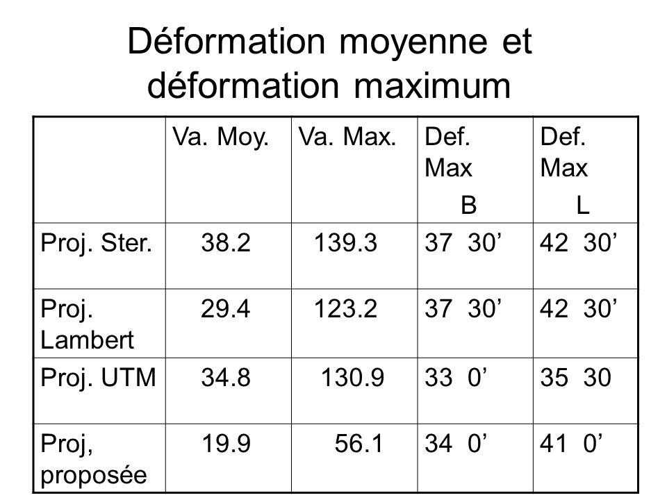 Déformation moyenne et déformation maximum Def. Max L Def.