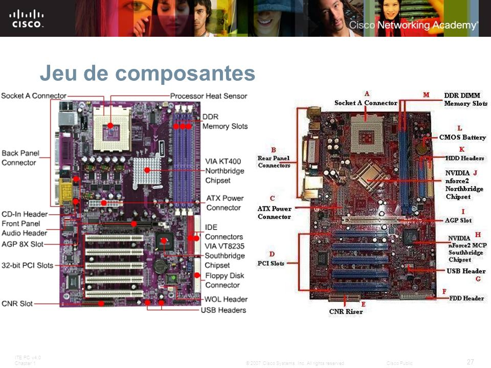 ITE PC v4.0 Chapter 1 27 © 2007 Cisco Systems, Inc. All rights reserved.Cisco Public Jeu de composantes