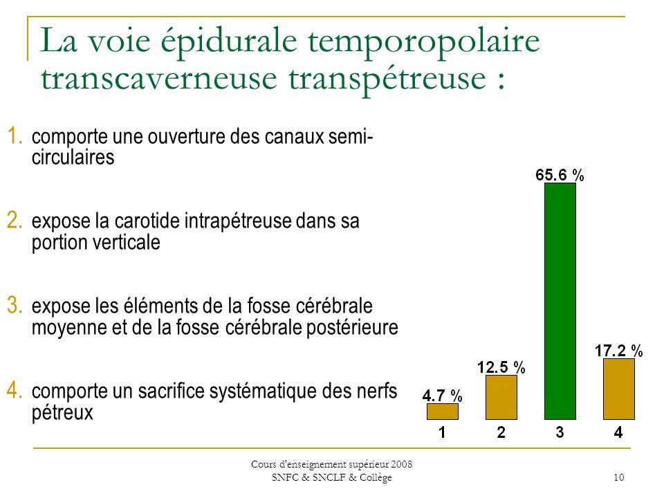 Cours d enseignement supérieur 2008 SNFC & SNCLF & Collège 10 La voie épidurale temporopolaire transcaverneuse transpétreuse : 1.
