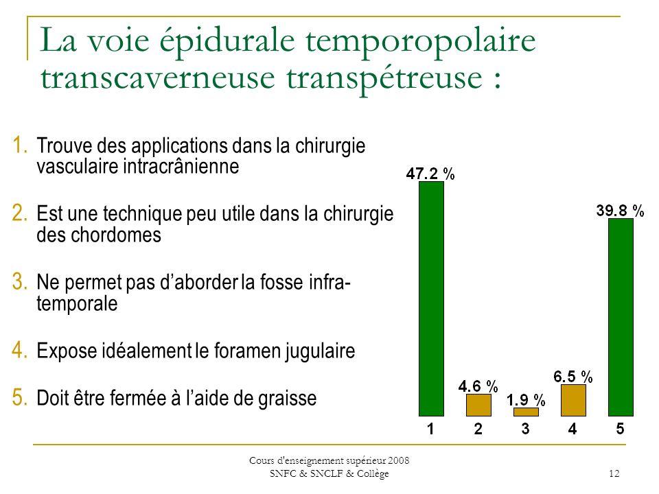 Cours d enseignement supérieur 2008 SNFC & SNCLF & Collège 12 La voie épidurale temporopolaire transcaverneuse transpétreuse : 1.