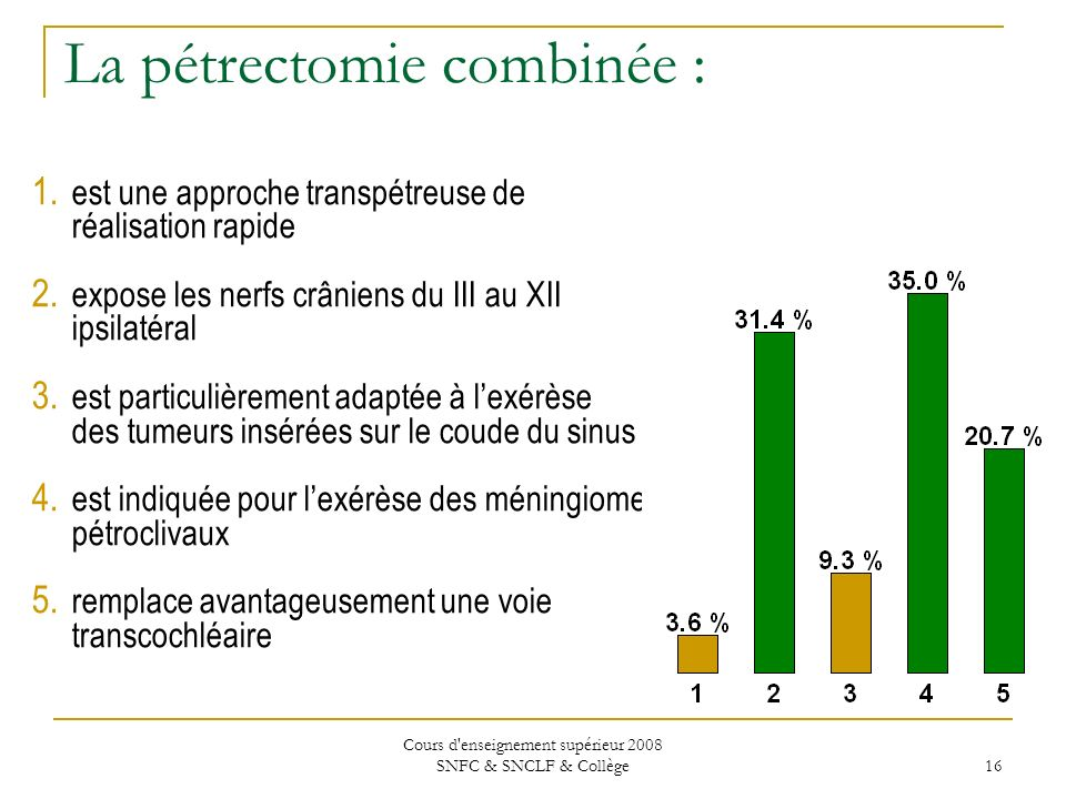 Cours d enseignement supérieur 2008 SNFC & SNCLF & Collège 16 La pétrectomie combinée : 1.