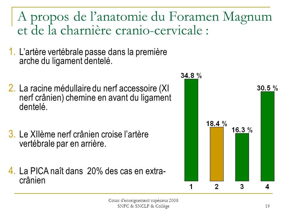 Cours d enseignement supérieur 2008 SNFC & SNCLF & Collège 19 A propos de lanatomie du Foramen Magnum et de la charnière cranio-cervicale : 1.