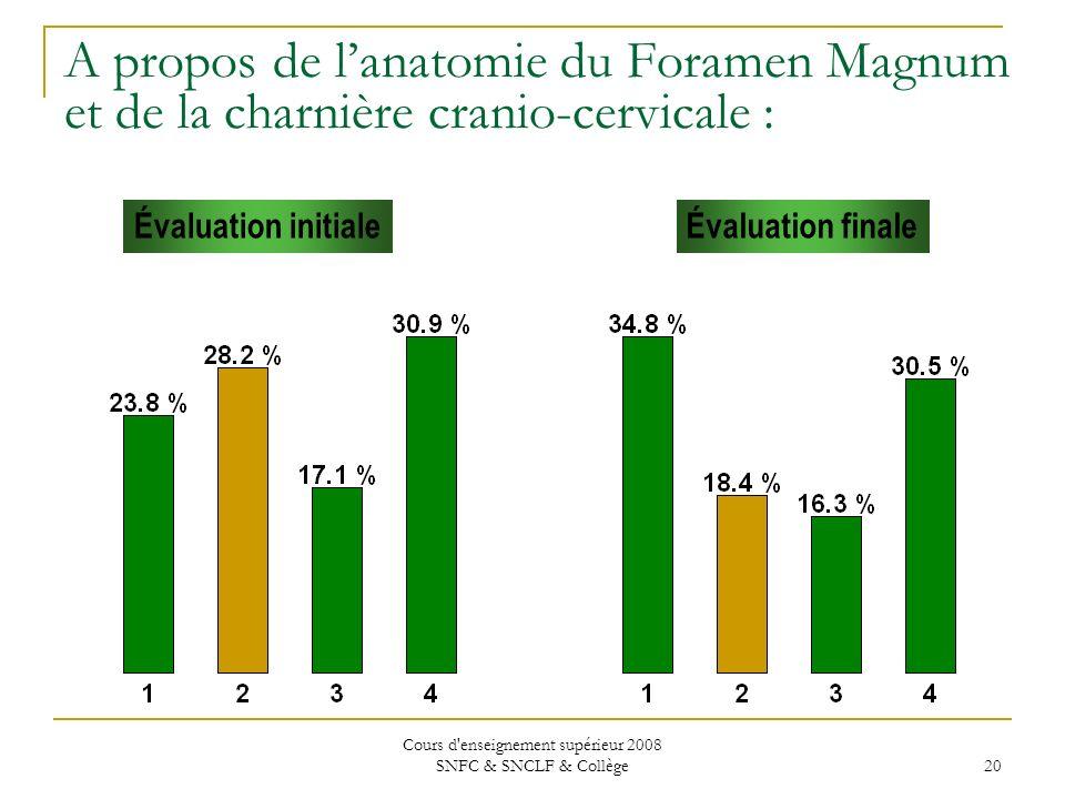 Cours d enseignement supérieur 2008 SNFC & SNCLF & Collège 20 Évaluation initialeÉvaluation finale A propos de lanatomie du Foramen Magnum et de la charnière cranio-cervicale :