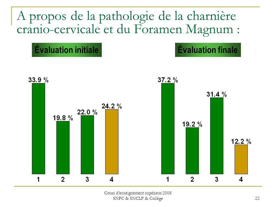 Cours d enseignement supérieur 2008 SNFC & SNCLF & Collège 22 Évaluation initialeÉvaluation finale A propos de la pathologie de la charnière cranio-cervicale et du Foramen Magnum :