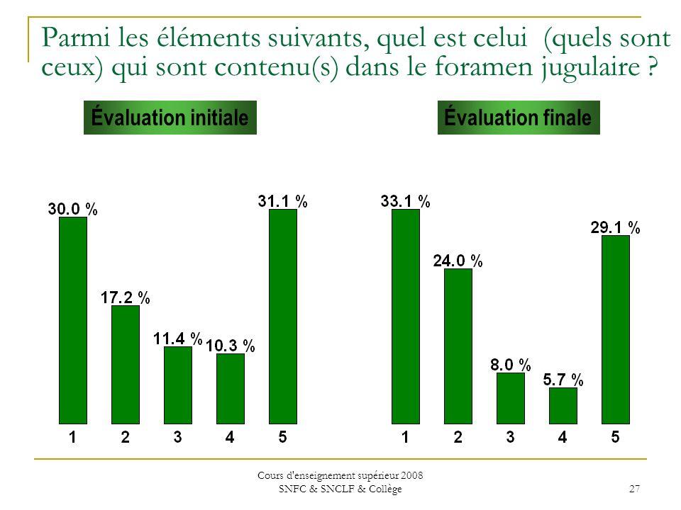 Cours d enseignement supérieur 2008 SNFC & SNCLF & Collège 27 Évaluation initialeÉvaluation finale Parmi les éléments suivants, quel est celui (quels sont ceux) qui sont contenu(s) dans le foramen jugulaire ?