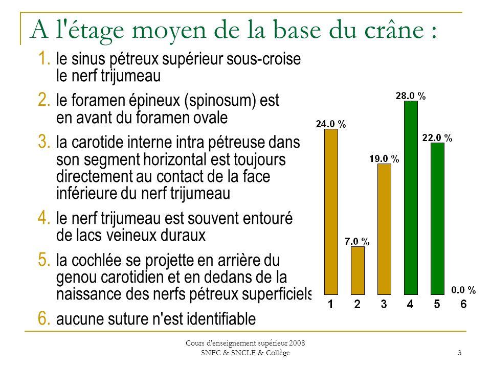 Cours d enseignement supérieur 2008 SNFC & SNCLF & Collège 3 A l étage moyen de la base du crâne : 1.