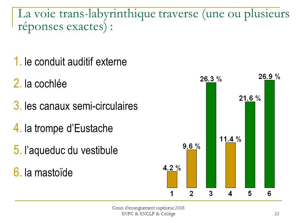 Cours d enseignement supérieur 2008 SNFC & SNCLF & Collège 33 La voie trans-labyrinthique traverse (une ou plusieurs réponses exactes) : 1.