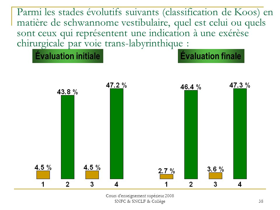 Cours d enseignement supérieur 2008 SNFC & SNCLF & Collège 38 Évaluation initialeÉvaluation finale Parmi les stades évolutifs suivants (classification de Koos) en matière de schwannome vestibulaire, quel est celui ou quels sont ceux qui représentent une indication à une exérèse chirurgicale par voie trans-labyrinthique :
