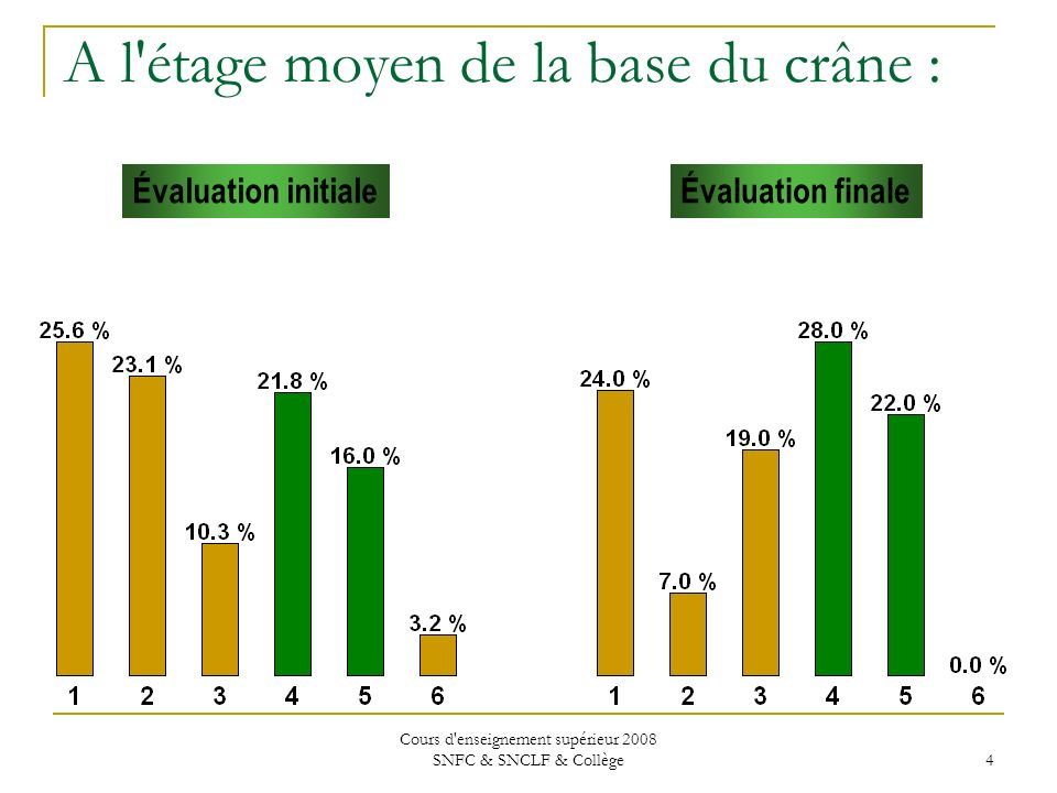 Cours d enseignement supérieur 2008 SNFC & SNCLF & Collège 4 Évaluation initialeÉvaluation finale A l étage moyen de la base du crâne :