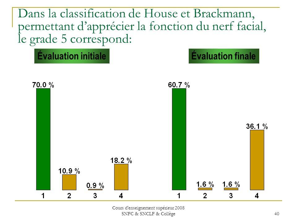 Cours d enseignement supérieur 2008 SNFC & SNCLF & Collège 40 Évaluation initialeÉvaluation finale Dans la classification de House et Brackmann, permettant dapprécier la fonction du nerf facial, le grade 5 correspond: