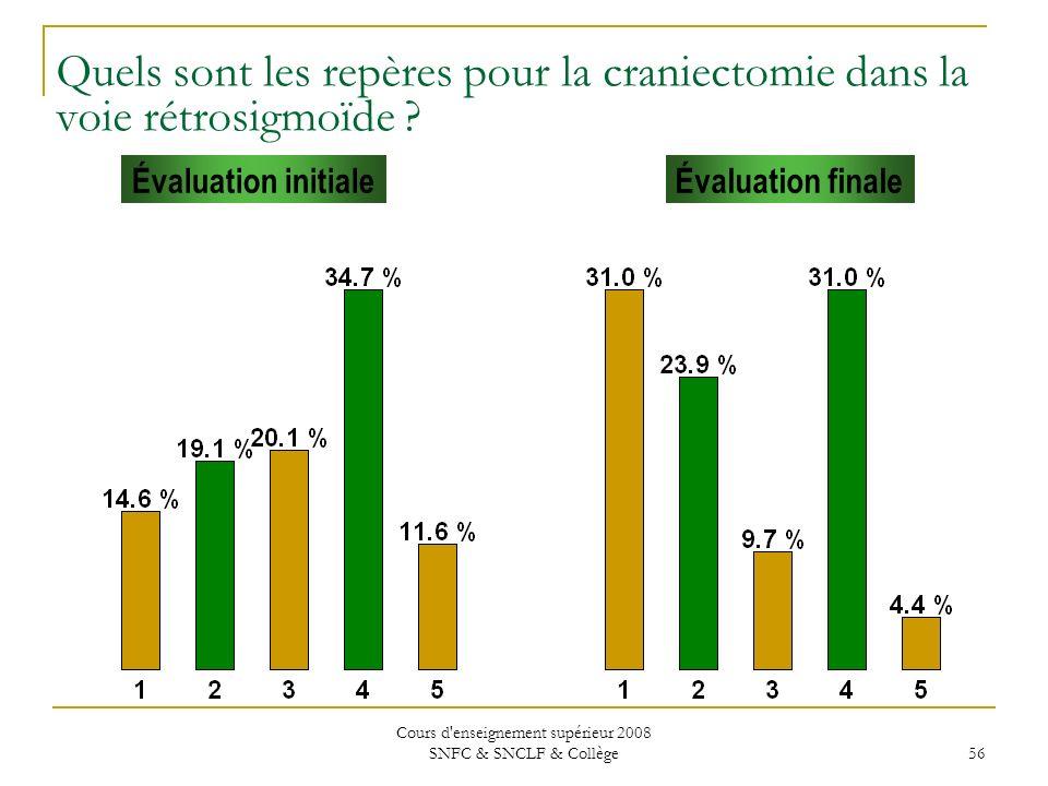 Cours d enseignement supérieur 2008 SNFC & SNCLF & Collège 56 Évaluation initialeÉvaluation finale Quels sont les repères pour la craniectomie dans la voie rétrosigmoïde ?