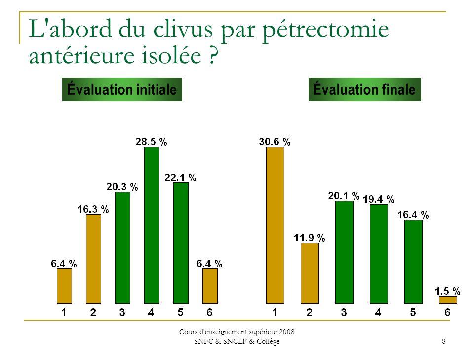 Cours d enseignement supérieur 2008 SNFC & SNCLF & Collège 8 Évaluation initialeÉvaluation finale L abord du clivus par pétrectomie antérieure isolée ?