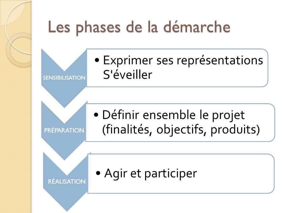 Les phases de la démarche 12 SENSIBILISATION Exprimer ses représentations S'éveiller PRÉPARATION Définir ensemble le projet (finalités, objectifs, pro