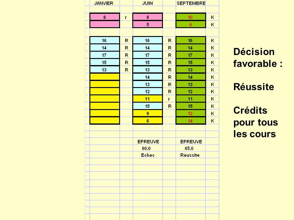 Décision favorable : Réussite Crédits pour tous les cours