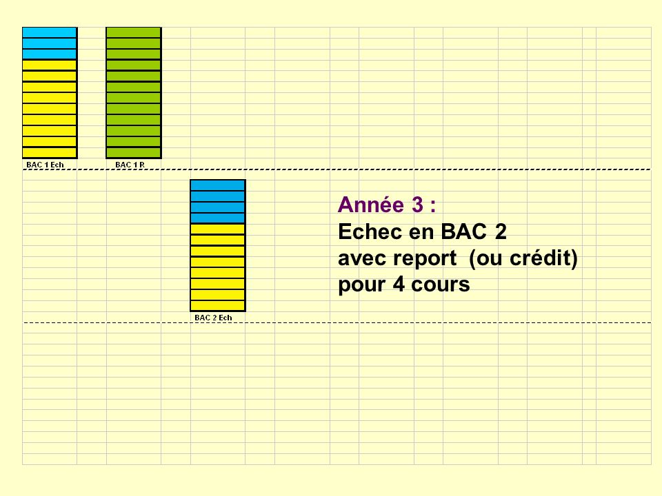 Année 3 : Echec en BAC 2 avec report (ou crédit) pour 4 cours