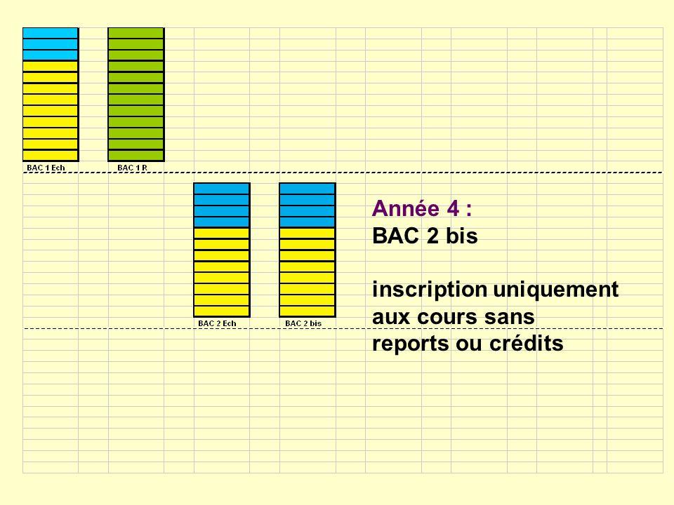 Année 4 : BAC 2 bis inscription uniquement aux cours sans reports ou crédits
