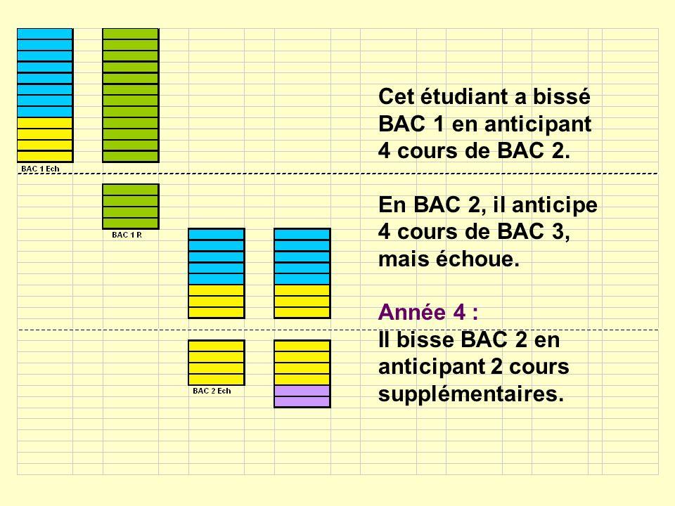 Cet étudiant a bissé BAC 1 en anticipant 4 cours de BAC 2.