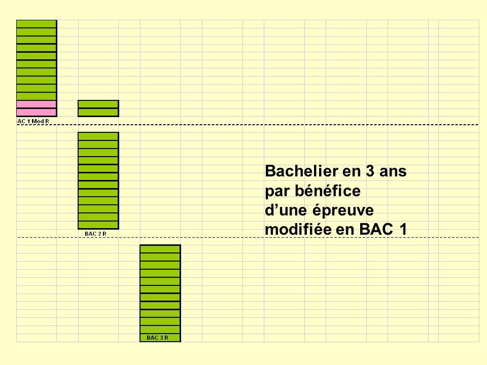 Bachelier en 3 ans par bénéfice dune épreuve modifiée en BAC 1