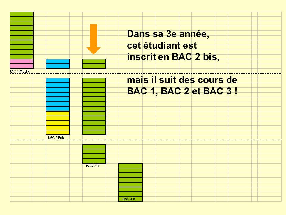 Dans sa 3e année, cet étudiant est inscrit en BAC 2 bis, mais il suit des cours de BAC 1, BAC 2 et BAC 3 !