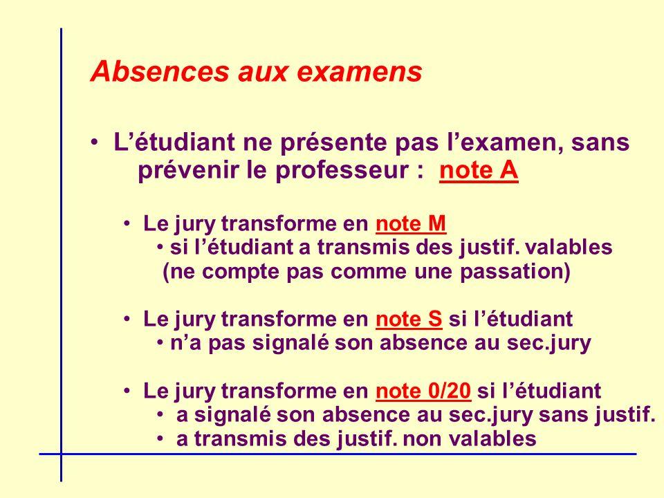 Absences aux examens Létudiant ne présente pas lexamen, sans prévenir le professeur : note A Le jury transforme en note M si létudiant a transmis des justif.